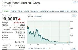 Revolutions Medical Corp  Execs Indicted for Securities Fraud and